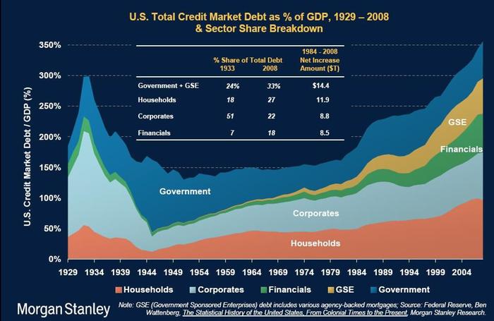gross_debt_med