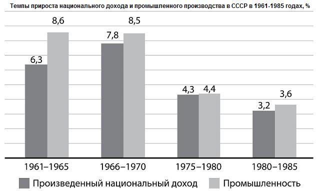 темпы прироста национального доход