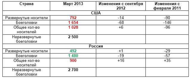 СНВ-3 и текущее кол-во ББ и носителей