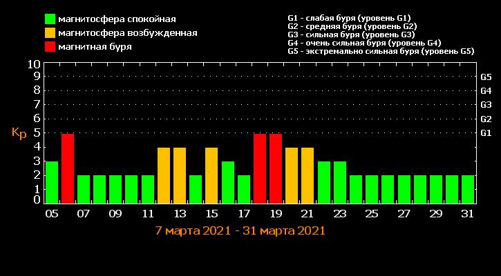 Прогноз магнитных бурь на март 2021 г. Информация с сайта tesis.lebedev.ru
