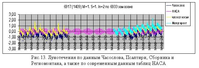 Часослов, Псалтирь, Сборник, Региомонтан