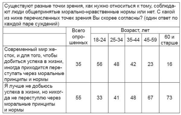 Таблица ВЦИОМ2