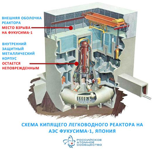 Повторит ли АЭС Фукусима судьбу АЭС Чернобыль ...