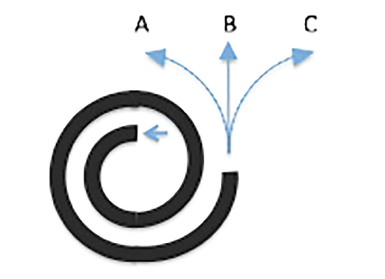 spiral-guide