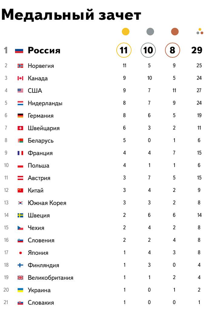Наши медали по состоянию на 22 Февраля 2014 20:03 МСК
