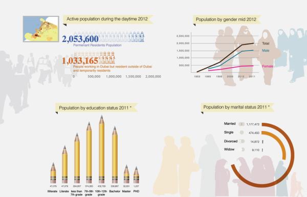 Статистика ОАЭ