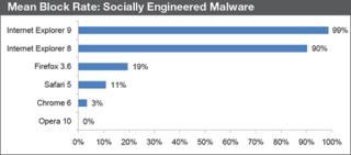 NSS Labs - исследование популярных браузеров