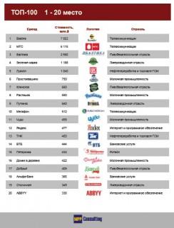Российские интернет- бренды