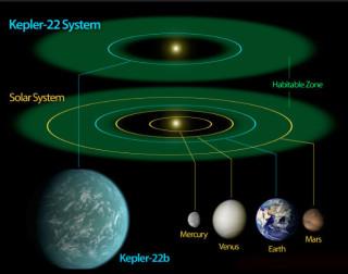 Habitable Zone