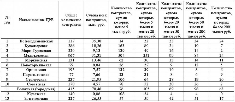 статистика контрактов-3