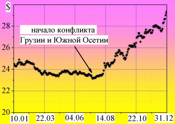 kurs dollara - 2008