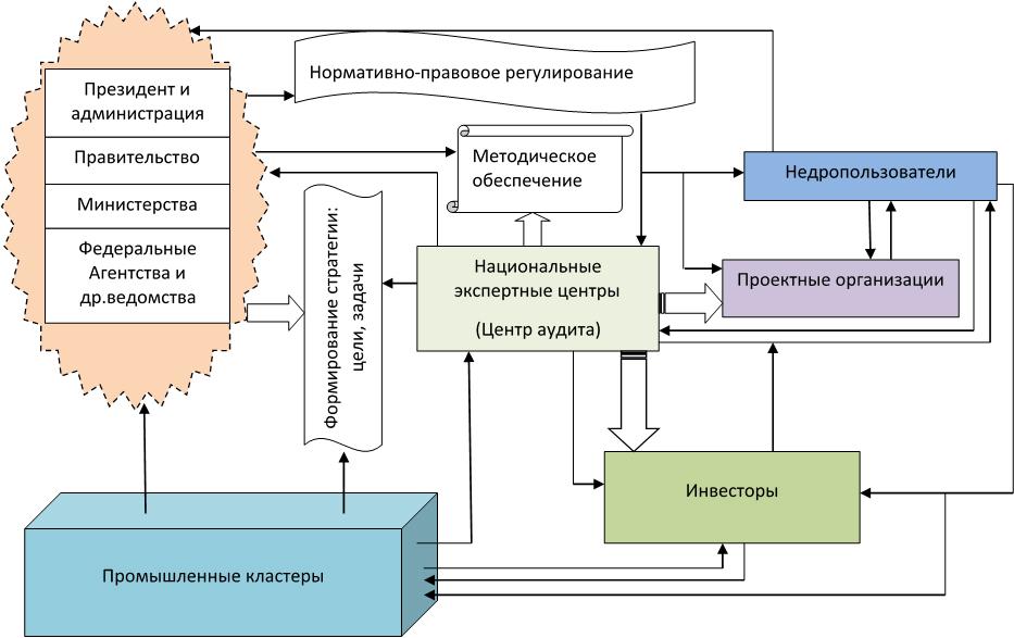 Методические рекомендации инструкция по планированию учету и калькулированию себестоимости продукции лесопромышленного комплекса
