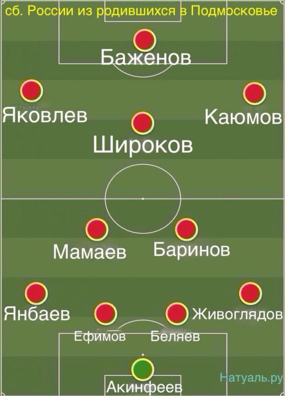 игроки сборной россии родившиеся в подмосковье московской области натуальру