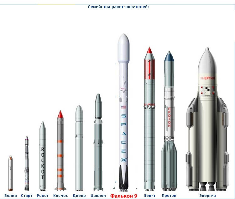 Ракета-носитель днепр предназначена для оперативного, высокоточного выведения на околоземные орбиты с высотами