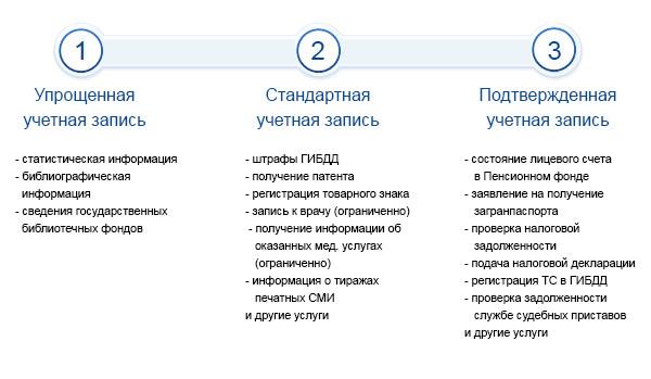 Портал госуслуги виды учетных записей