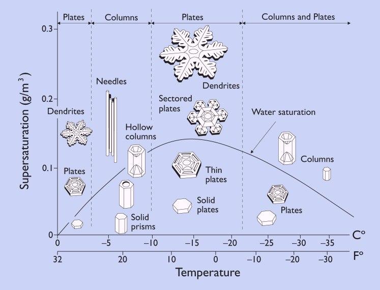 структура снежинок