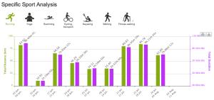 Статистика с сайта endomondo.com