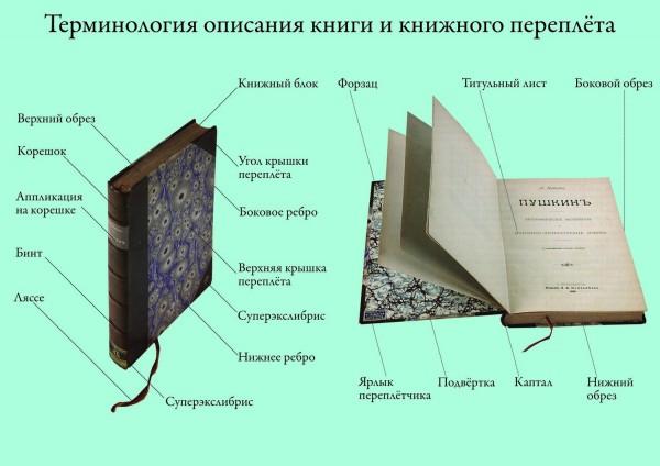 есть конкретная какой материал используют при твердом переплете книг установить игру
