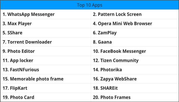 TOP20 самых популярных приложений января в TIZEN Store: samsung_world