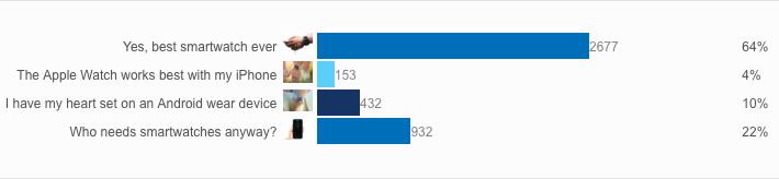 Samsung_GearS3_voting