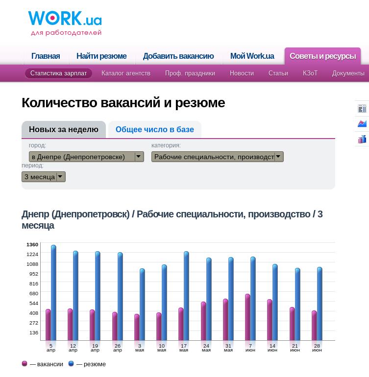 Производство Днепропетровск