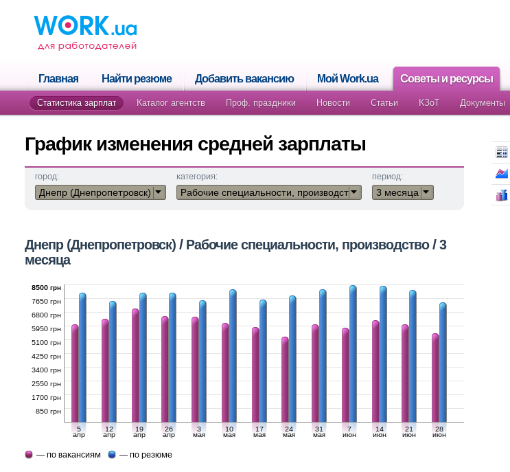 Производство зарплата Днепропетровск
