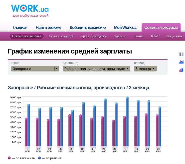 Производство зарплата Запорожье