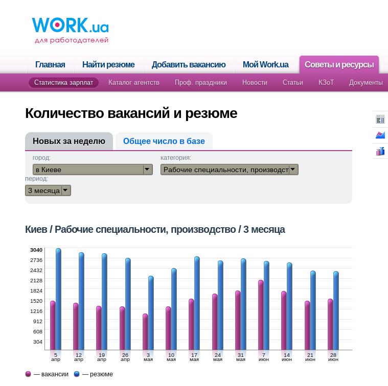 Производство Киев