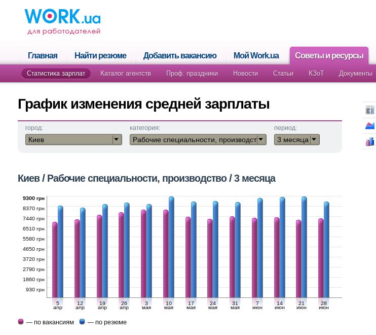 Производство зарплата Киев