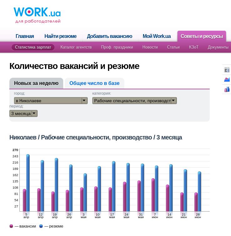 Производство Николаев
