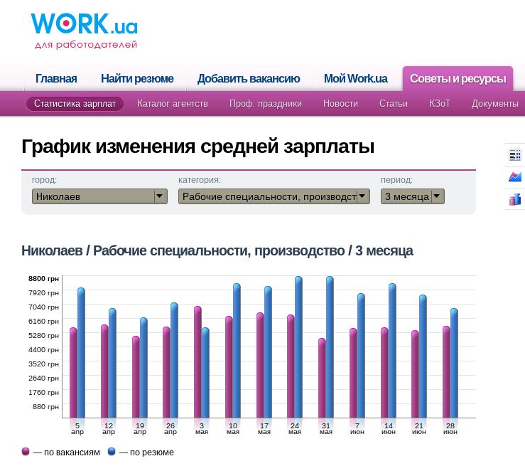 Производство зарплата Николаев
