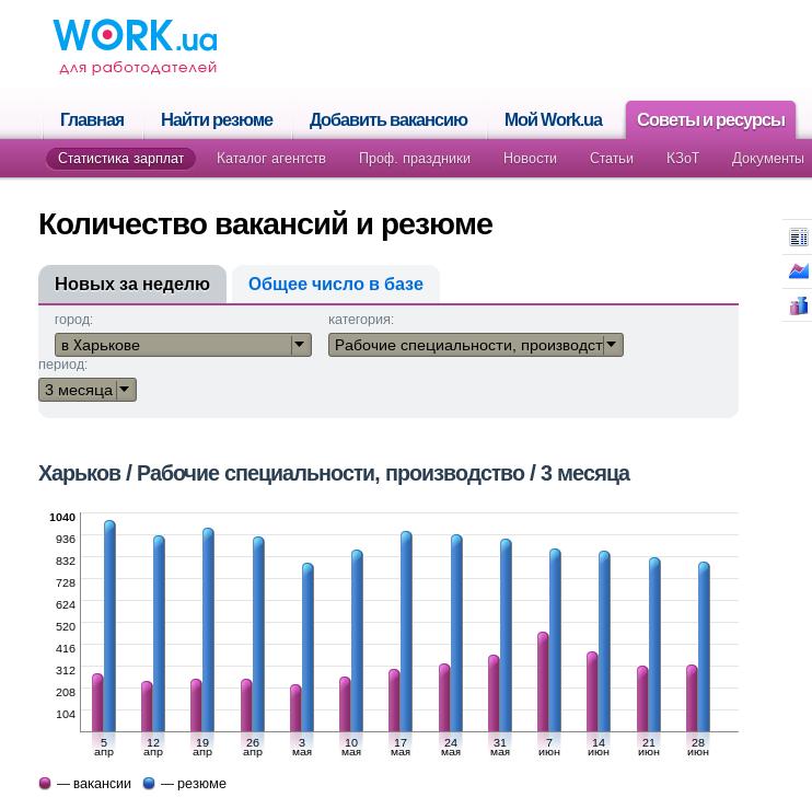 Производство Харьков