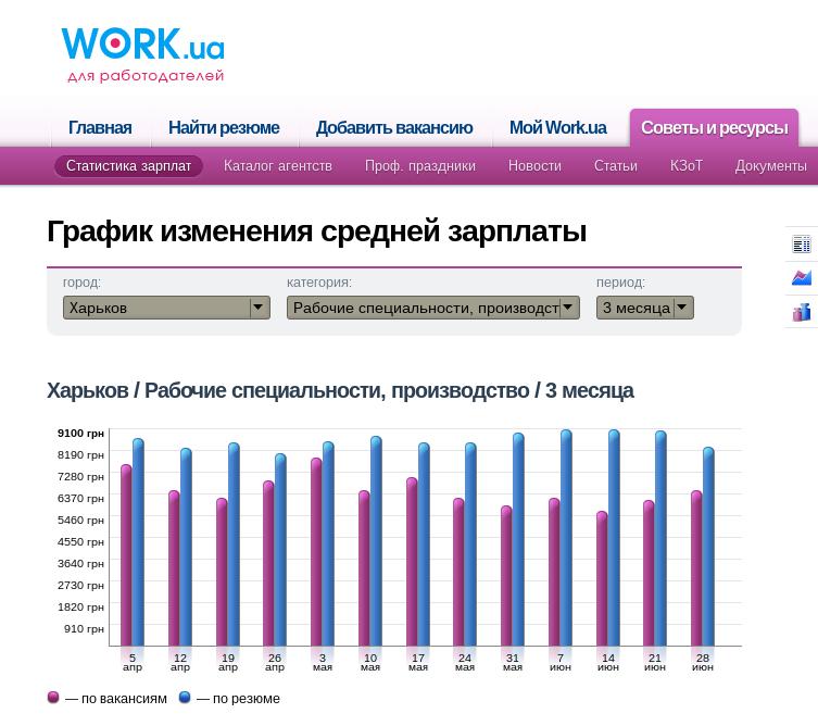 Производство зарплата Харьков