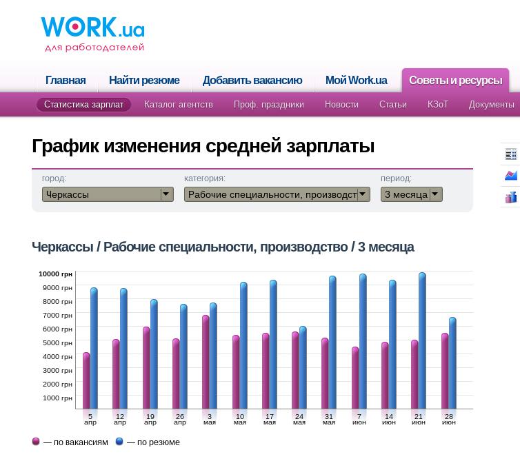 Производство зарплата Черкассы