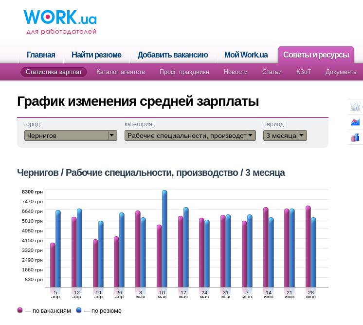Производство зарплата Чернигов
