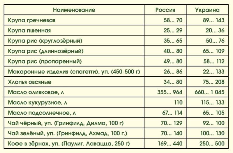 Цены на продукты: Россия-Украина 03