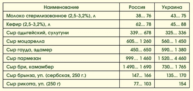 Цены на продукты: Россия-Украина 04