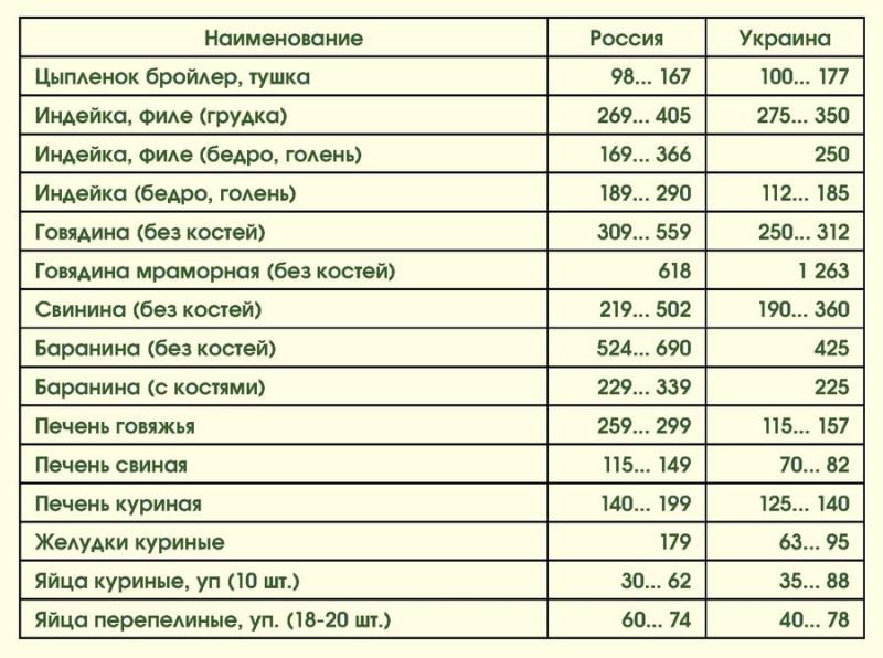 Цены на продукты: Россия-Украина 06