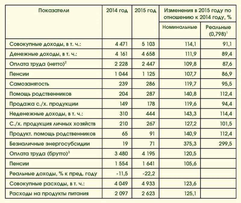 Заработки и расходы Украина