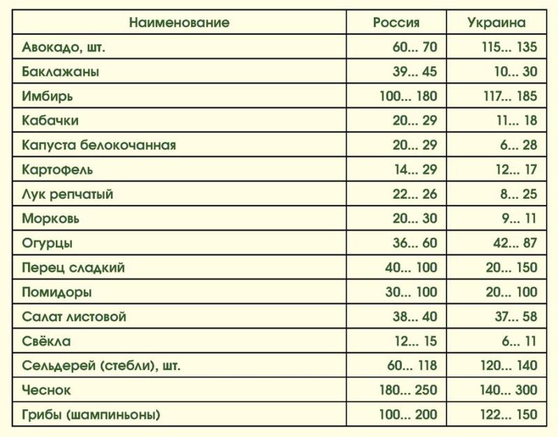 Цены на продукты: Россия-Украина 01