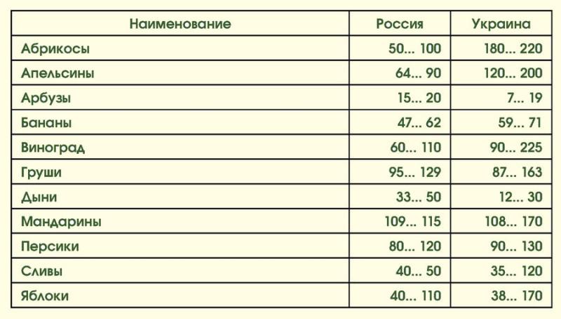 Цены на продукты: Россия-Украина 02