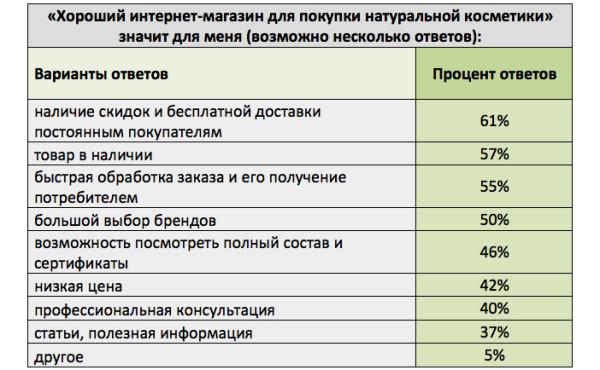 Copyright- ekokosmetika.ru : Хюттнер - 500 ответов, май 2014 2