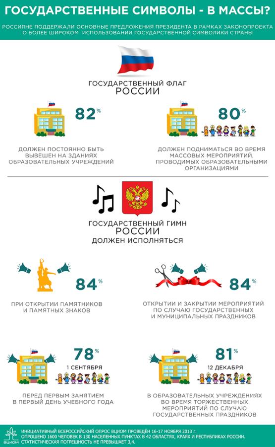 Статистика ВЦИОМ