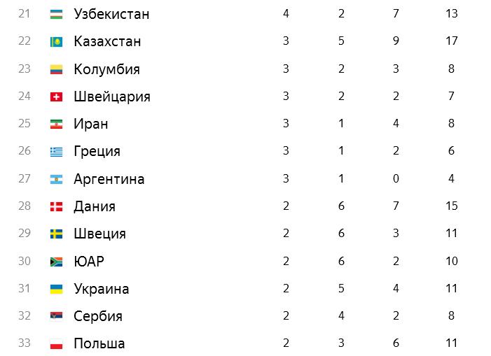 Олимпиада2
