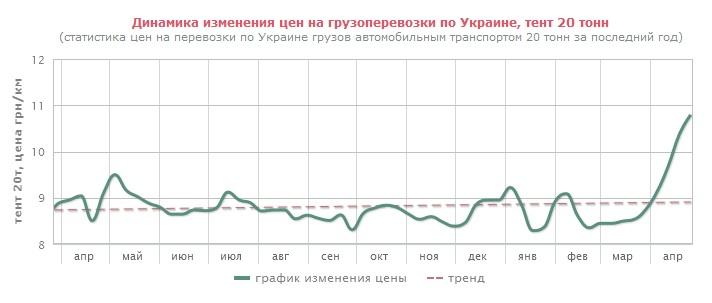 динамика цен на грузоперевозки по Украине