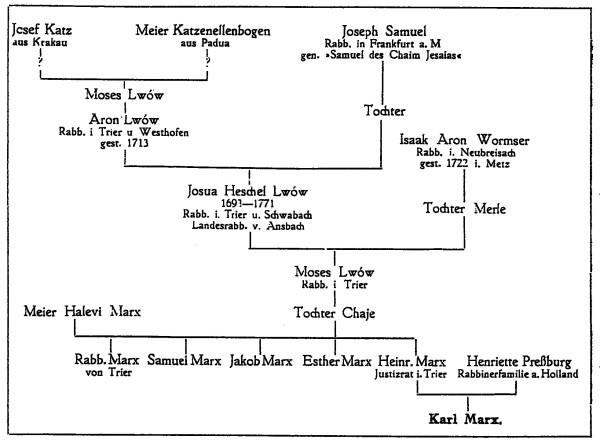 генеалогическое древо К. Маркса (отцовская линия)