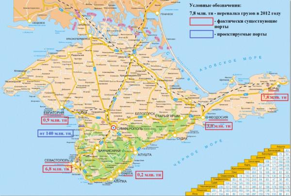 порты Крыма