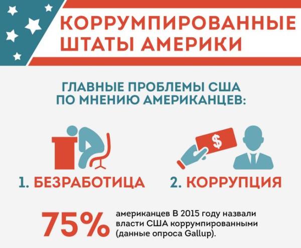 Почему США видят только чужую коррупцию, но не свою?