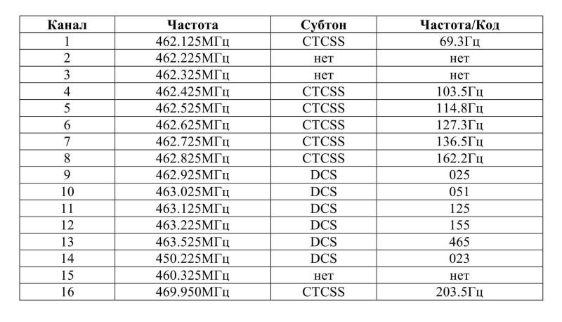 заводские частоты Baofeng BF-888
