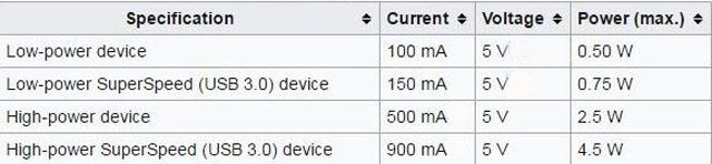 спецификация портов USB по питанию